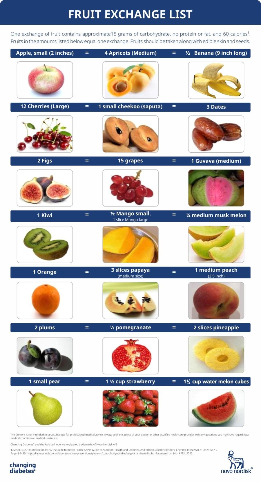 Fruits in Diabetes
